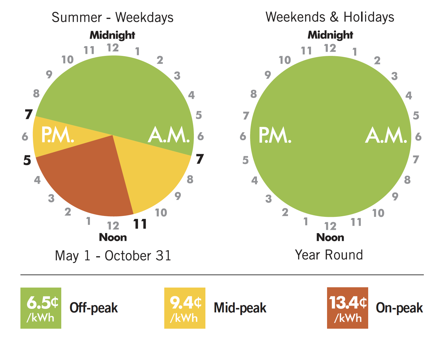 Summer Time of Use Schedule and pricing. 6.5 cents off peak 9.4 centes mid peak 13.4 cents on peak