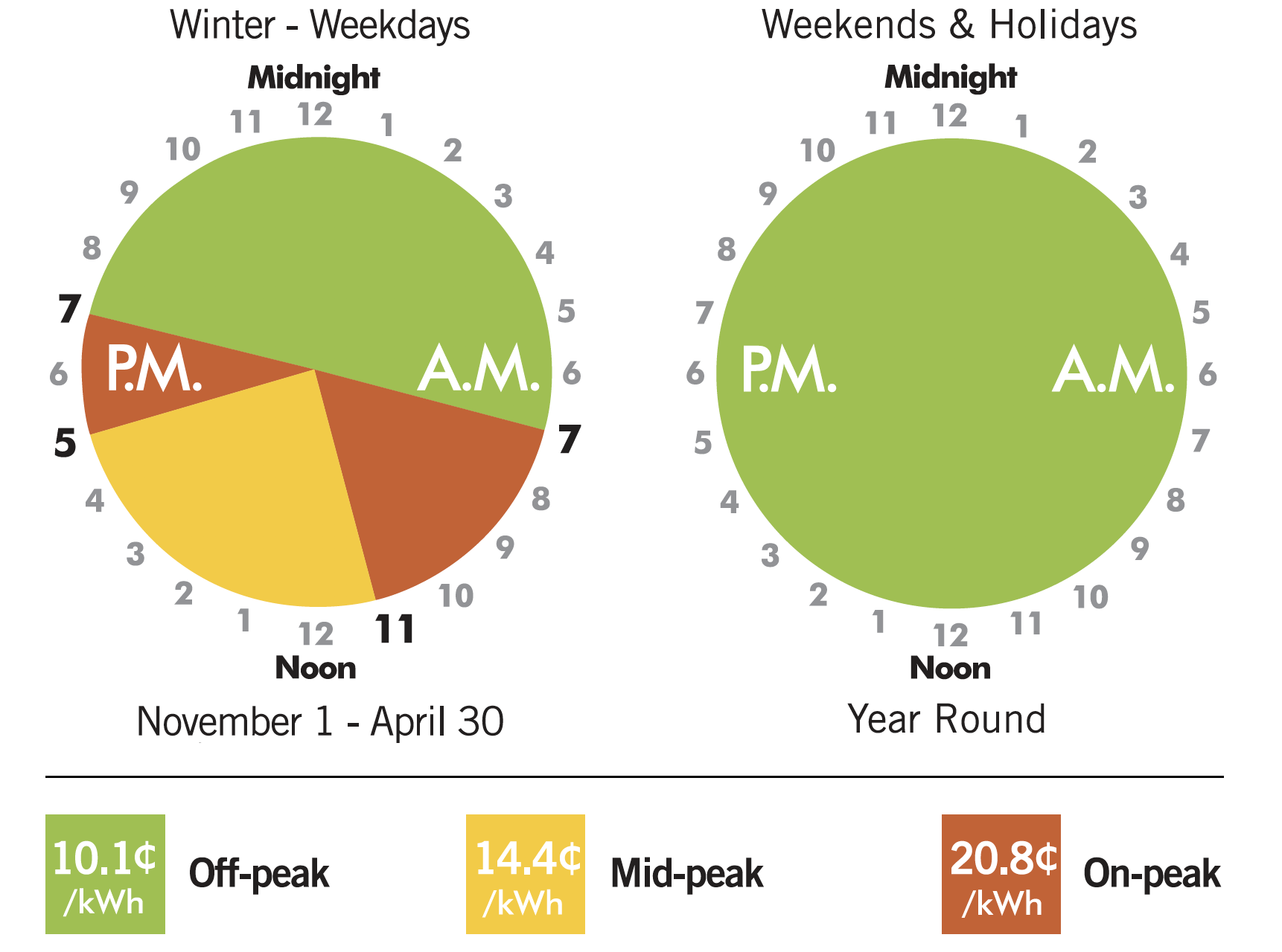 Winter Time of Use prices 10.1 cents off peak 14.4 cents mid-peak 20.8 cents on peak