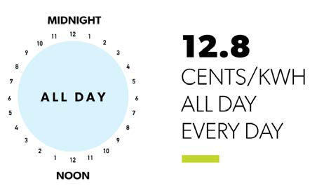 clock displaying 12.8 cents/kWh all day every day